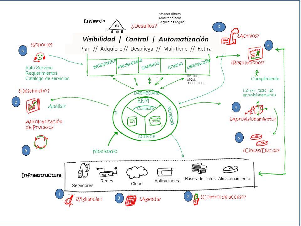 ¿Desafíos? hHacer dinero Ahorrar dinero Seguir las reglas Infraestructura El Negocio Servidores Redes Cloud Aplicaciones Bases de DatosAlmacenamiento