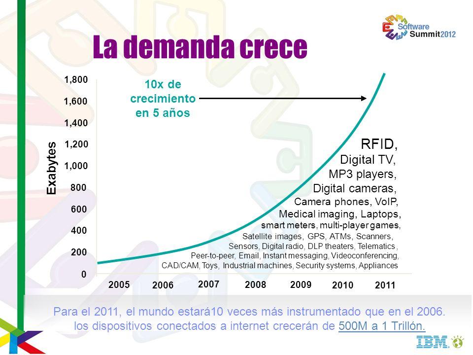 La demanda crece 2005 2006 2007 2008 2009 2010 2011 0 200 400 600 800 1,000 1,200 1,400 1,600 1,800 Exabytes RFID, Digital TV, MP3 players, Digital ca