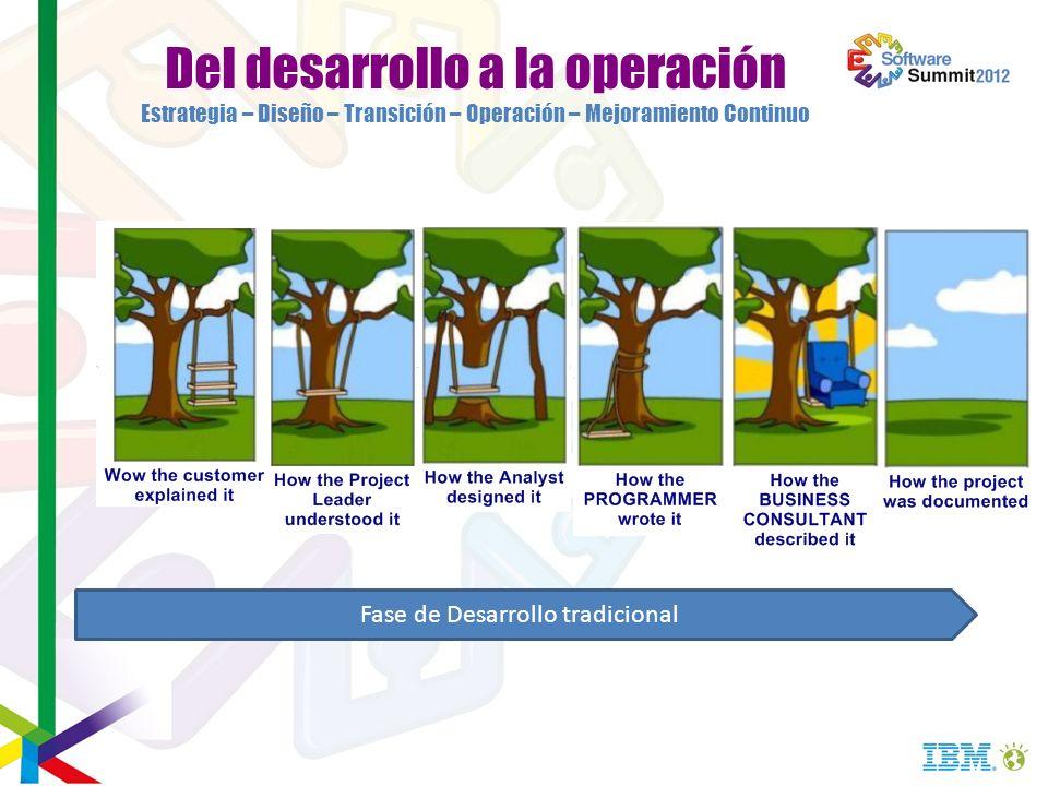 Del desarrollo a la operación Estrategia – Diseño – Transición – Operación – Mejoramiento Continuo Fase de Desarrollo tradicional
