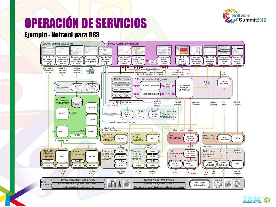 OPERACIÓN DE SERVICIOS Ejemplo - Netcool para OSS