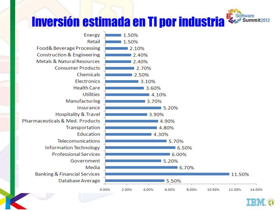 Inversión estimada en TI por industria