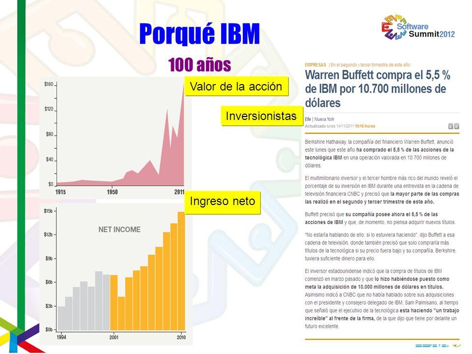 Porqué IBM 100 años Valor de la acción Ingreso neto Inversionistas