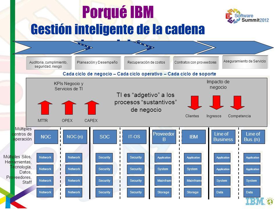 Porqué IBM Gestión inteligente de la cadena de suministros NOC SOC Proveedor B Line of Business Line of Business Network Security Application Network