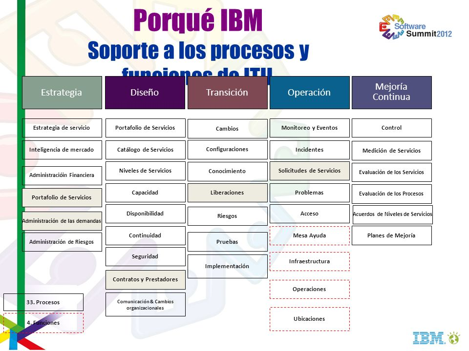 Porqué IBM Soporte a los procesos y funciones de ITIL Estrategia de servicio Inteligencia de mercado Administracióin Financiera Portafolio de Servicio
