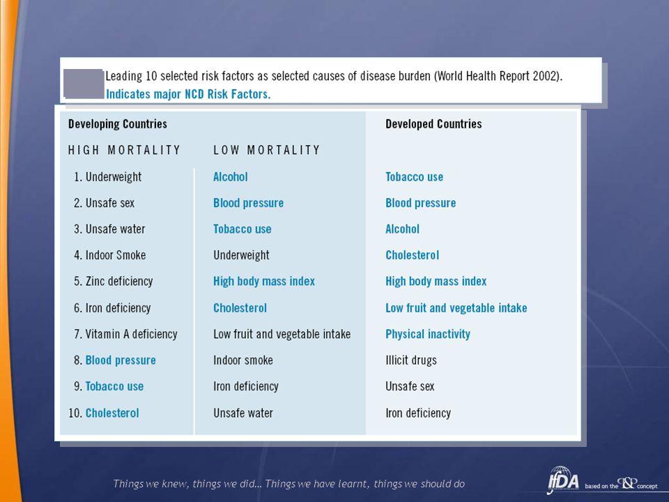 50%SBP >115 mm Hg 31% Cholesterol >4.5 mmol/L World Health Report 2002; available at: http://www.who.int/whr/2002/en/ Efecto conjunto de los diferentes factores de riesgo en la carga de las enfermedades cardiovasculares a nivel mundial CVD = cardiovascular disease Tobacco 14%