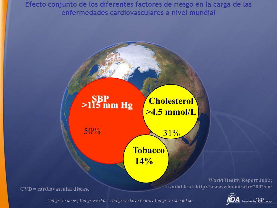 Proporción de pacientes que alcanzan el objetivo de LDL-C en cada país.