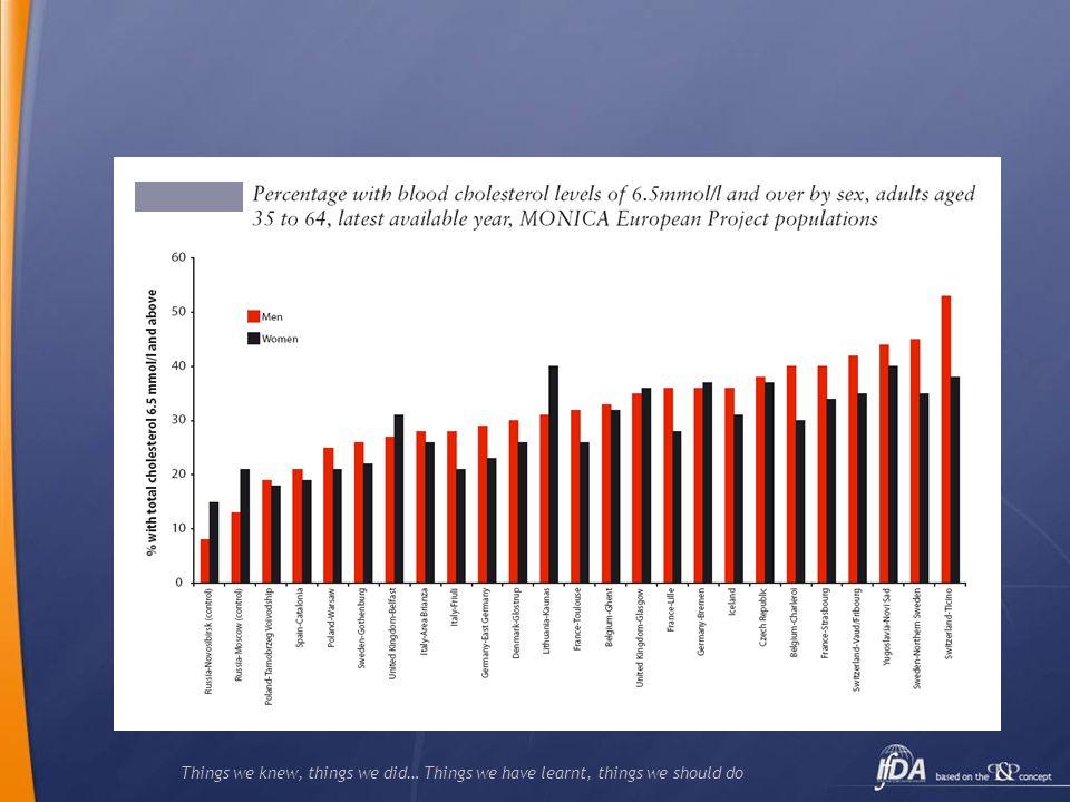 45% DE LOS IM DE LAS EUROPA OCCIDENTAL, Y 35% DE LOS MI DE LA EUROPA CENTRAL Y DEL ESTE PUEDEN ATRIBUIRSE A LA ALTERACIÓN DE LOS LÍPIDOS.