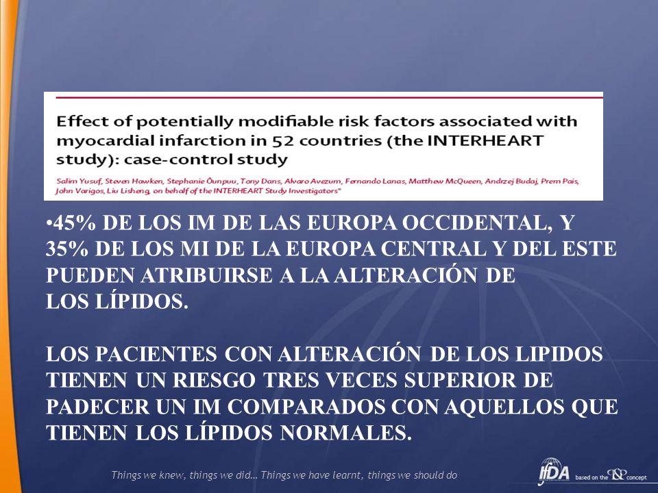 Things we knew, things we did… Things we have learnt, things we should do Prevalencia de las diferencias categorías de la ATP III y Tratamiento hipolipemiante en Estados Unidos (NHANES, 1999-2006) Kuklina, E.