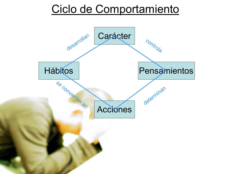 Ciclo de Comportamiento Carácter Pensamientos Acciones Hábitos controla determinan se convierten en desarrollan