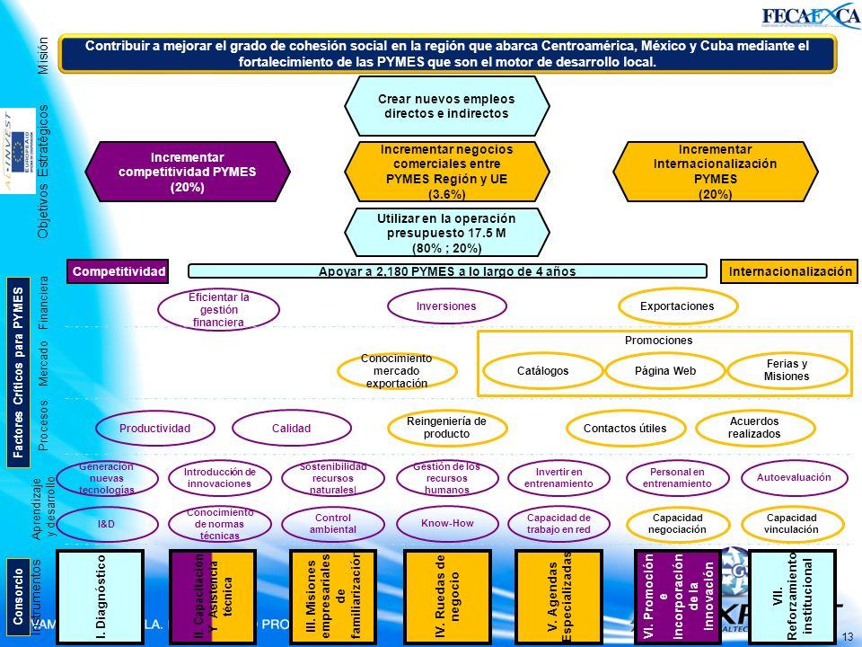 Misión 13 Contribuir a mejorar el grado de cohesión social en la región que abarca Centroamérica, México y Cuba mediante el fortalecimiento de las PYM