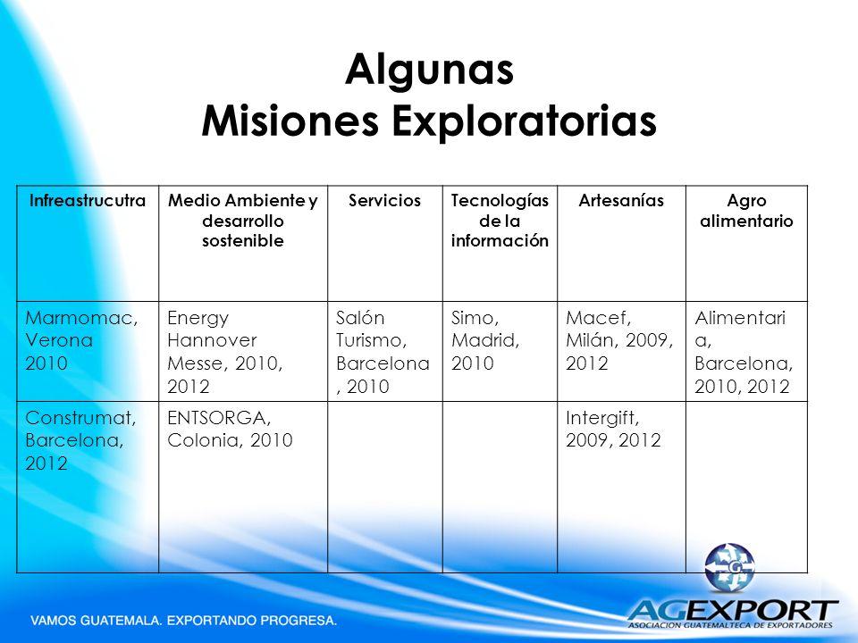Algunas Misiones Exploratorias InfreastrucutraMedio Ambiente y desarrollo sostenible ServiciosTecnologías de la información ArtesaníasAgro alimentario
