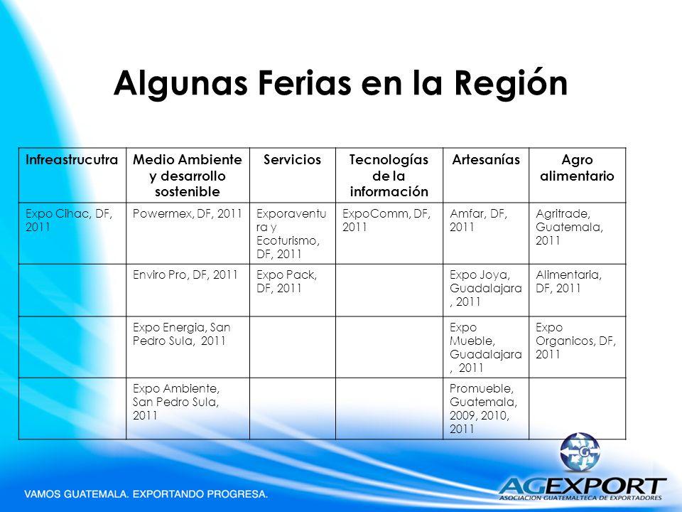 Algunas Ferias en la Región InfreastrucutraMedio Ambiente y desarrollo sostenible ServiciosTecnologías de la información ArtesaníasAgro alimentario Ex