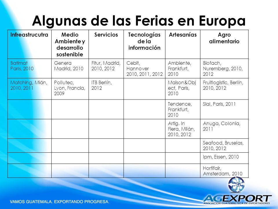 Algunas de las Ferias en Europa InfreastrucutraMedio Ambiente y desarrollo sostenible ServiciosTecnologías de la información ArtesaníasAgro alimentari