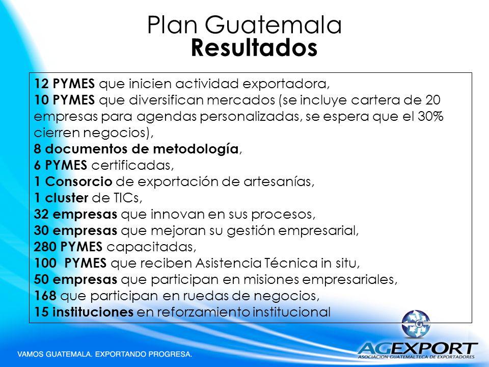 Plan Guatemala Resultados 12 PYMES que inicien actividad exportadora, 10 PYMES que diversifican mercados (se incluye cartera de 20 empresas para agend