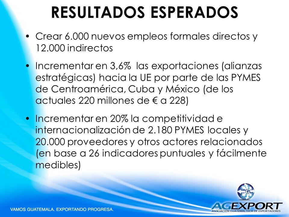 RESULTADOS ESPERADOS Crear 6.000 nuevos empleos formales directos y 12.000 indirectos Incrementar en 3,6% las exportaciones (alianzas estratégicas) ha