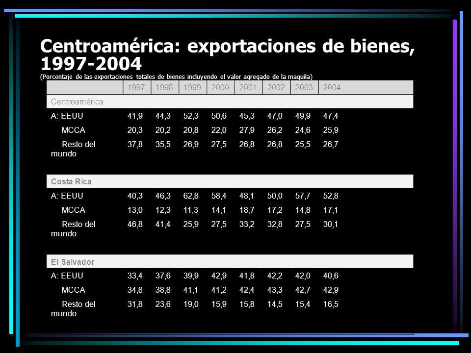Centroamérica: exportaciones de bienes, 1997-2004 (Porcentaje de las exportaciones totales de bienes incluyendo el valor agregado de la maquila) 19971998199920002001200220032004 Centroamérica A: EEUU41,944,352,350,645,347,049,947,4 MCCA20,320,220,822,027,926,224,625,9 Resto del mundo 37,835,526,927,526,8 25,526,7 Costa Rica A: EEUU40,346,362,858,448,150,057,752,8 MCCA13,012,311,314,118,717,214,817,1 Resto del mundo 46,841,425,927,533,232,827,530,1 El Salvador A: EEUU33,437,639,942,941,842,242,040,6 MCCA34,838,841,141,242,443,342,742,9 Resto del mundo 31,823,619,015,915,814,515,416,5