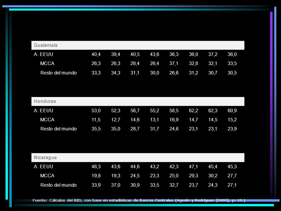 ALGUNOS DETALLES »Quesos »Leche en polvo »Mantequilla »Helados de crema »Otros productos lácteos El azúcar también ingresará bajo un sistema de cuotas habiéndose logrado un incremento de 30 mil toneladas métricas adicionales, las cuales se incrementarán hasta llegar a 48 mil toneladas métricas anuales, lo que sumado a las 50 mil toneladas métricas que se tienen actualmente, implica que en el primer año, Guatemala podrá exportar 80 mil toneladas métricas de azúcar.
