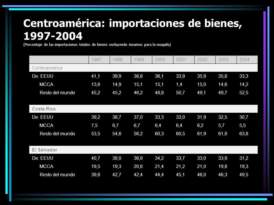 Centroamérica: importaciones de bienes, 1997-2004 (Porcentaje de las importaciones totales de bienes excluyendo insumos para la maquila) 19971998199920002001200220032004 Centroamérica De: EEUU41,139,938,836,133,935,935,833,3 MCCA13,814,915,1 1,415,014,614,2 Resto del mundo45,2 46,248,850,749,149,752,5 Costa Rica De: EEUU39,238,737,033,333,031,932,530,7 MCCA7,56,7 6,4 6,25,75,5 Resto del mundo53,554,656,260,360,561,961,863,8 El Salvador De: EEUU40,738,036,834,233,733,033,931,2 MCCA19,519,320,821,421,221,019,819,3 Resto del mundo39,842,742,444,445,146,046,349,5