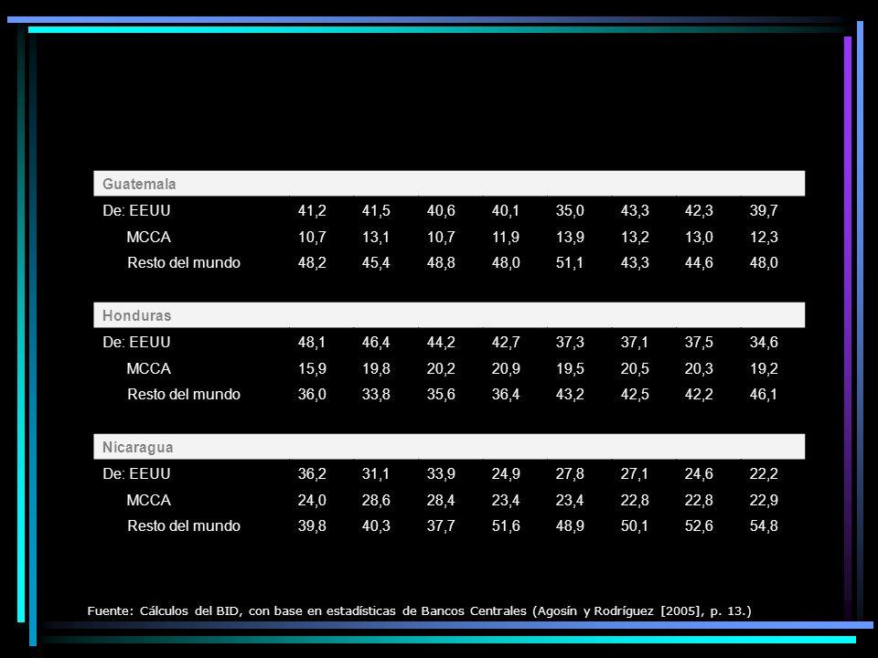 Centroamérica: importaciones de bienes, 1997-2004 (Porcentaje de las importaciones totales de bienes excluyendo insumos para la maquila) 1997199819992