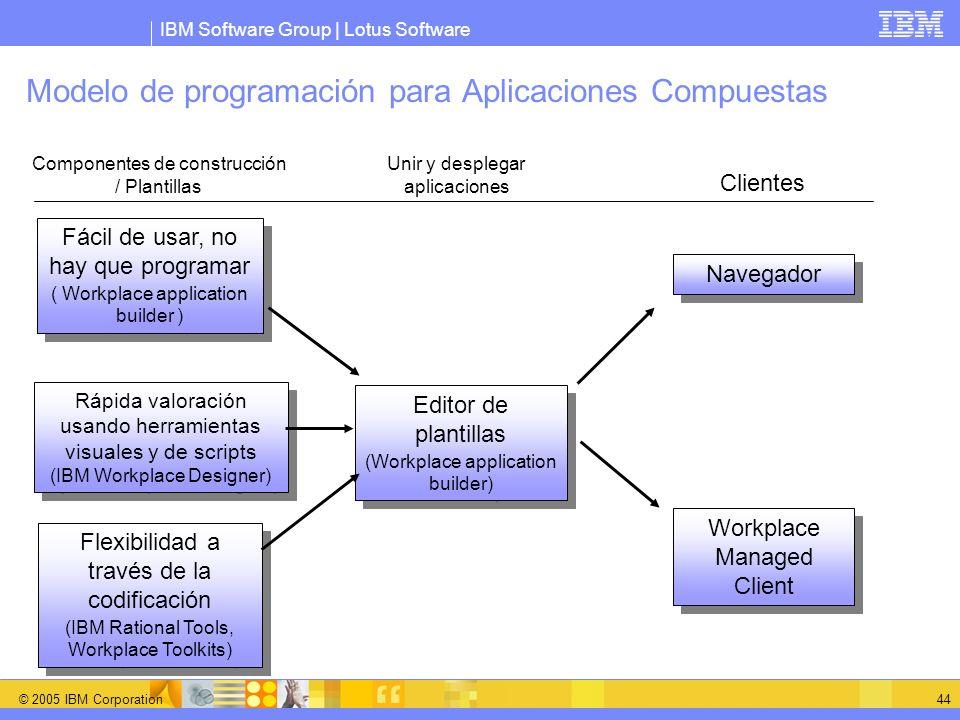 IBM Software Group | Lotus Software © 2005 IBM Corporation 44 Modelo de programación para Aplicaciones Compuestas Fácil de usar, no hay que programar