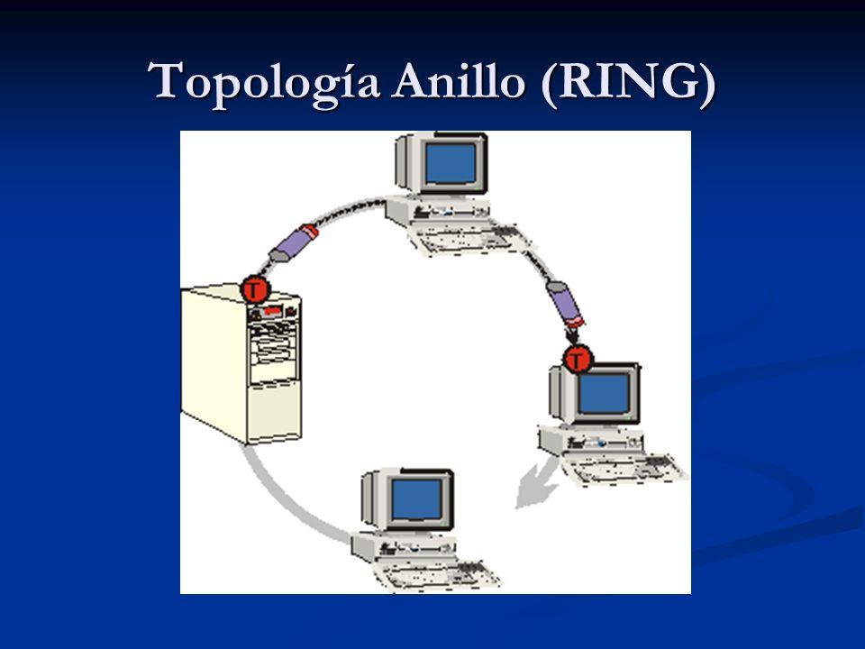 Topología Anillo (RING)