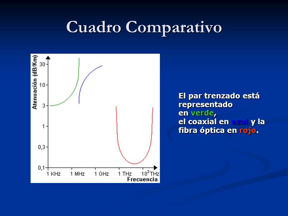 Cuadro Comparativo El par trenzado está representado en verde, el coaxial en azul y la fibra óptica en rojo.