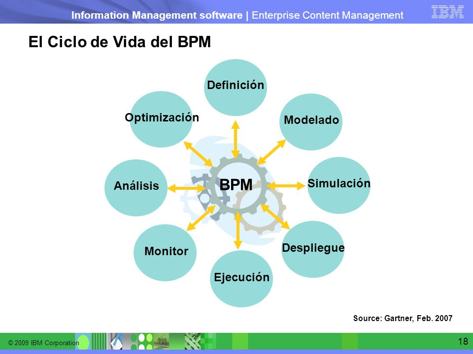 © 2009 IBM Corporation Information Management software | Enterprise Content Management 18 El Ciclo de Vida del BPM Source: Gartner, Feb. 2007 Definici