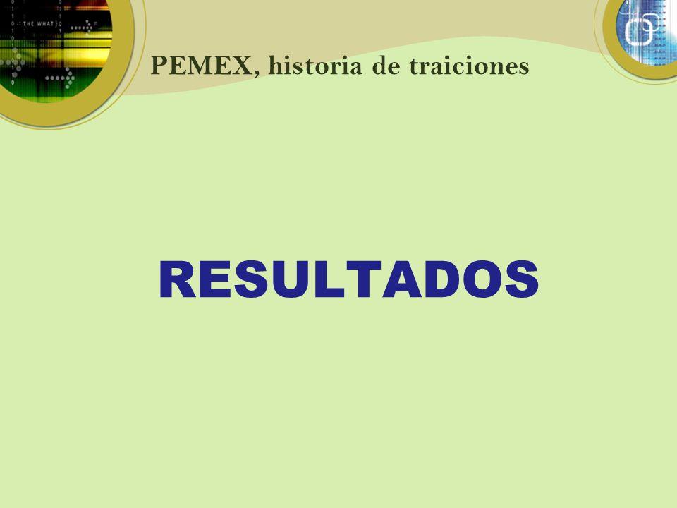 PEMEX, historia de traiciones RESULTADOS