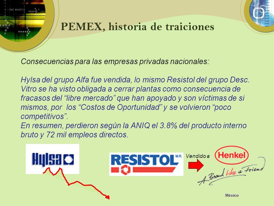PEMEX, historia de traiciones Consecuencias para las empresas privadas nacionales: Hylsa del grupo Alfa fue vendida, lo mismo Resistol del grupo Desc.