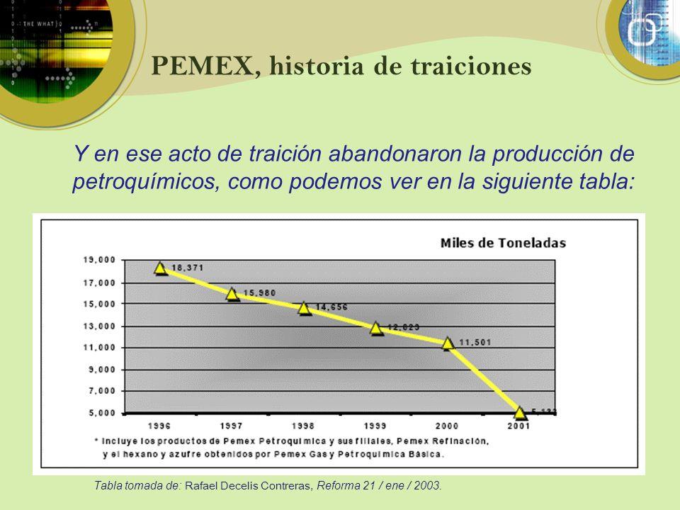 PEMEX, historia de traiciones Y en ese acto de traición abandonaron la producción de petroquímicos, como podemos ver en la siguiente tabla: Tabla toma