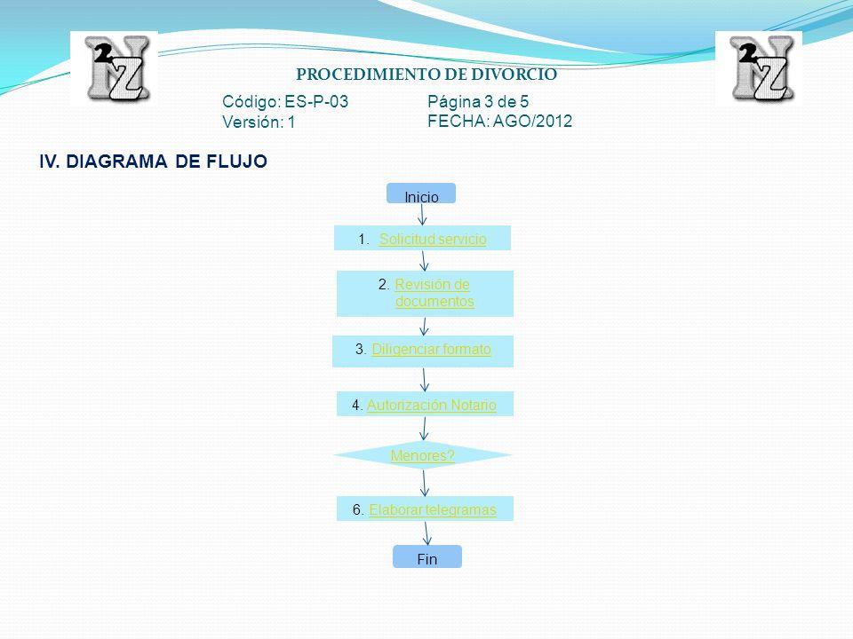 PROCEDIMIENTO DE DIVORCIO Código: ES-P-03 Página 3 de 5 Versión: 1 FECHA: AGO/2012 IV. DIAGRAMA DE FLUJO 1.Solicitud servicioSolicitud servicio Inicio