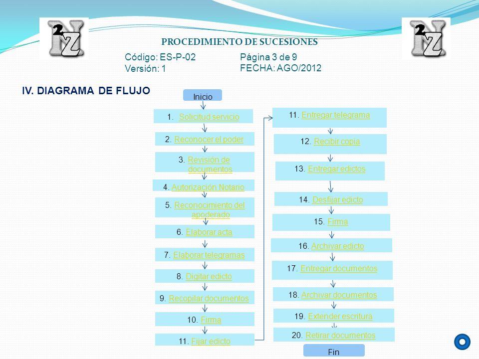 PROCEDIMIENTO DE SUCESIONES Código: ES-P-02 Página 3 de 9 Versión: 1 FECHA: AGO/2012 IV. DIAGRAMA DE FLUJO 1.Solicitud servicioSolicitud servicio Inic