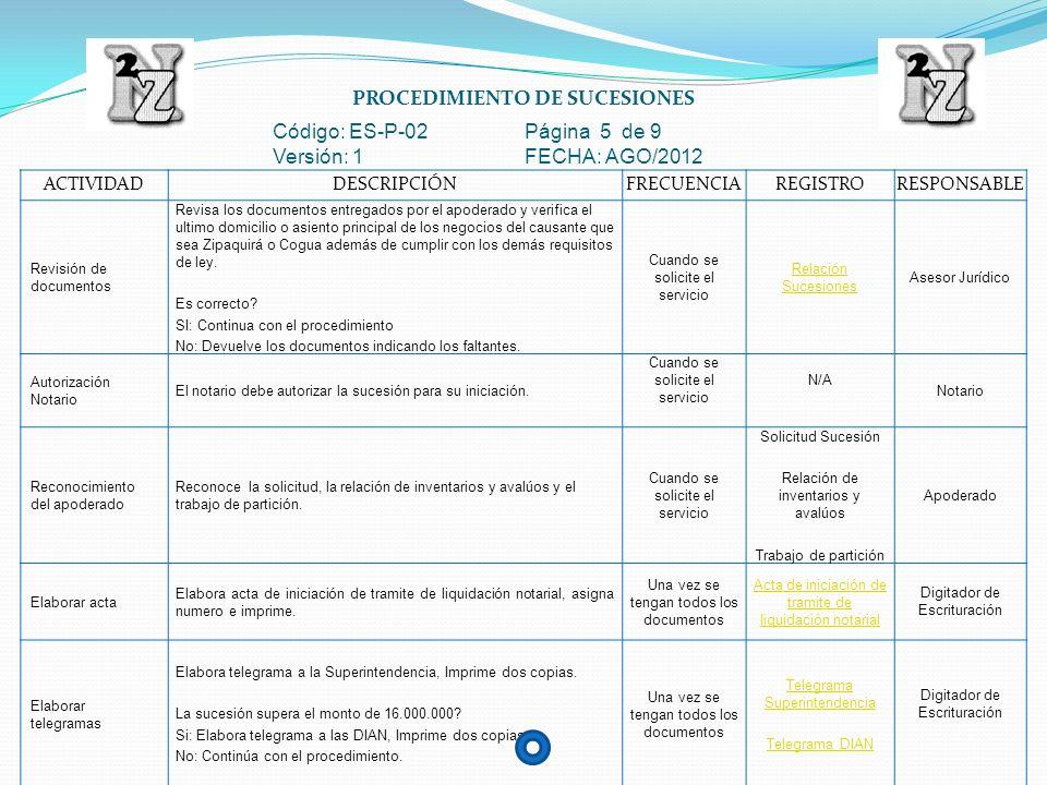 PROCEDIMIENTO DE SUCESIONES Código: ES-P-02 Página 6 de 9 Versión: 1 FECHA: AGO/2012 ACTIVIDADDESCRIPCIÓNFRECUENCIAREGISTRORESPONSABLE Digita el edictoDigita el edicto de sucesiones, imprime 3 copias.