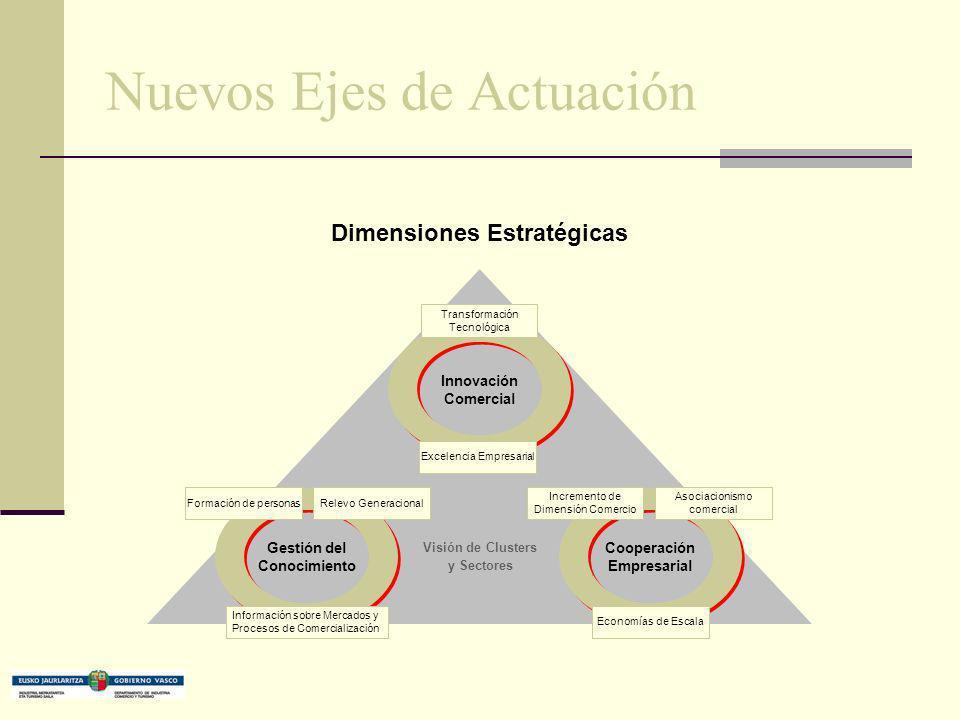 Nuevos Ejes de Actuación Dimensiones Estratégicas Innovación Comercial Gestión del Conocimiento Cooperación Empresarial Excelencia Empresarial Formaci