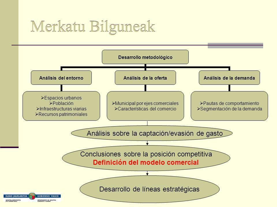Merkatu Bilguneak Conclusiones sobre la posición competitiva Definición del modelo comercial Desarrollo de líneas estratégicas Análisis sobre la capta