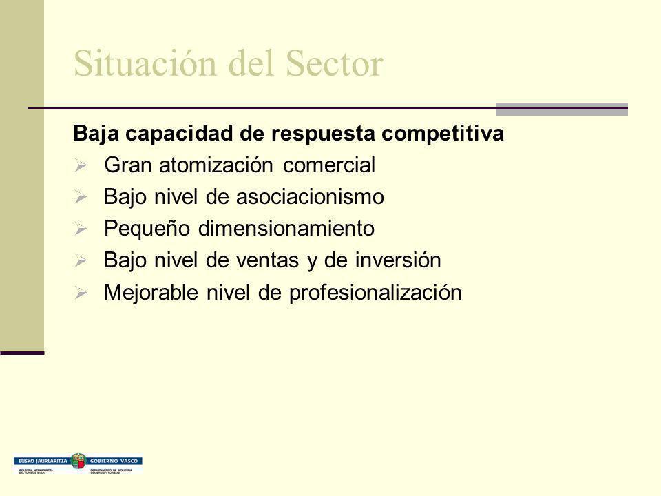 Situación del Sector Baja capacidad de respuesta competitiva Gran atomización comercial Bajo nivel de asociacionismo Pequeño dimensionamiento Bajo niv