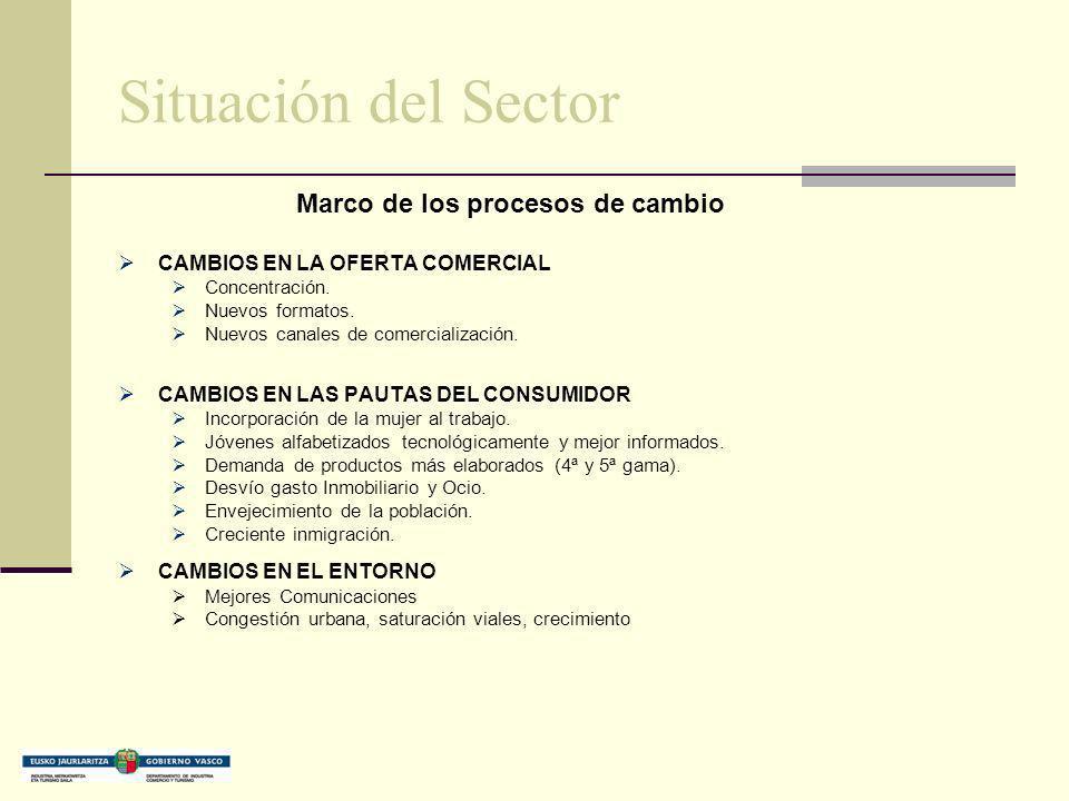 Situación del Sector Marco de los procesos de cambio CAMBIOS EN LA OFERTA COMERCIAL Concentración. Nuevos formatos. Nuevos canales de comercialización