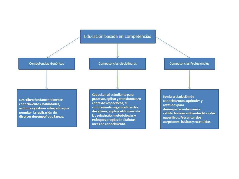 Educación basada en competencias Competencias GenéricasCompetencias disciplinares Describen fundamentalmente conocimientos, habilidades, actitudes y v
