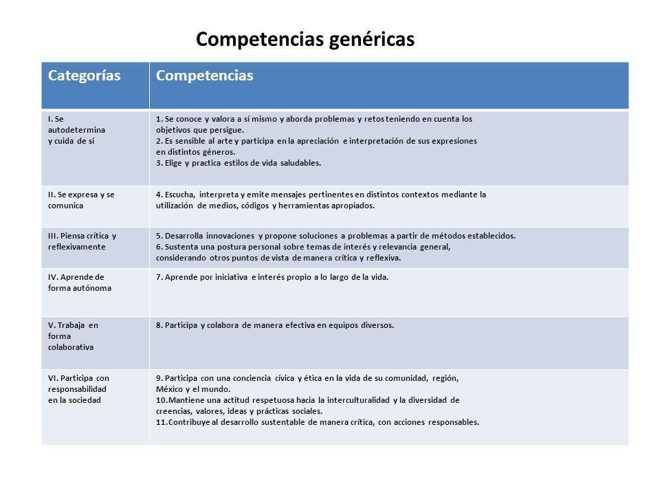 Competencias disciplinares Campos Matemáticas Ciencias experimentales Ciencias sociales Comunicación