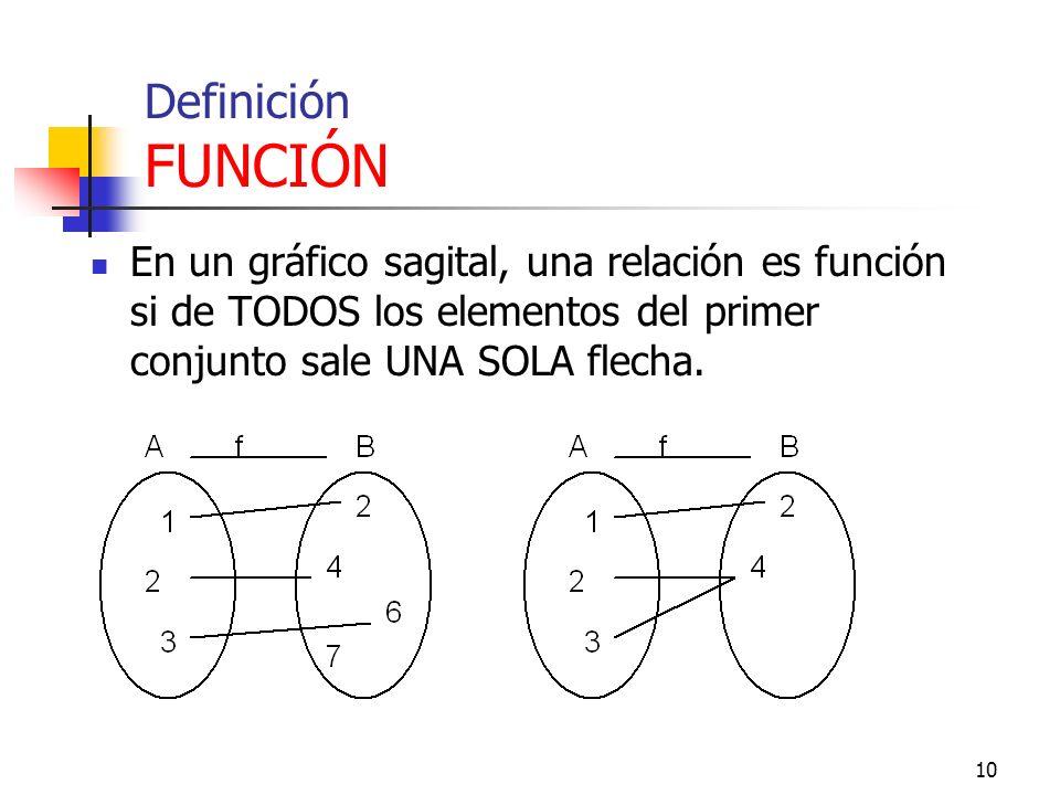 9 Definición FUNCIÓN Dada una relación F: A -> B, ésta es función si y sólo si cada elemento de A tiene imagen única en B. En símbolos: