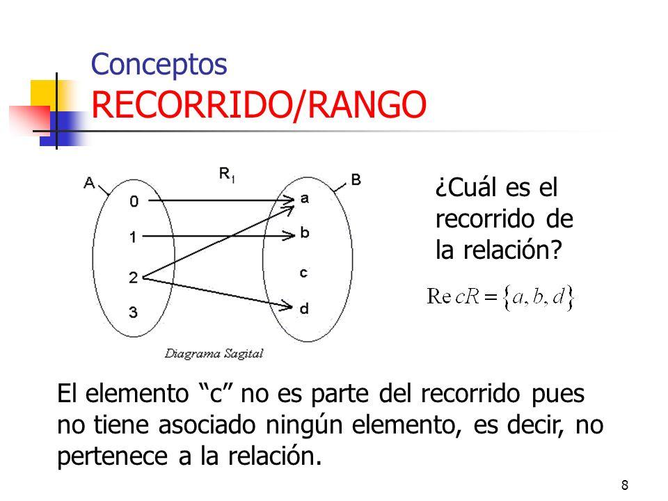 8 Conceptos RECORRIDO/RANGO ¿Cuál es el recorrido de la relación.