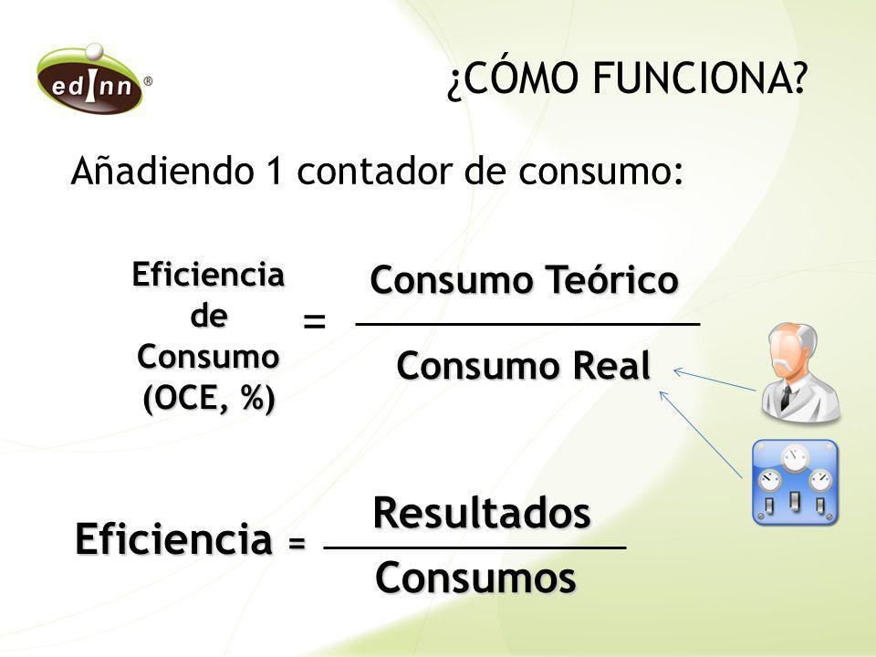 Añadiendo 1 contador de consumo: ¿CÓMO FUNCIONA? Eficiencia de Consumo (OCE, %) Consumo Teórico Consumo Real = Eficiencia = Resultados Resultados Cons