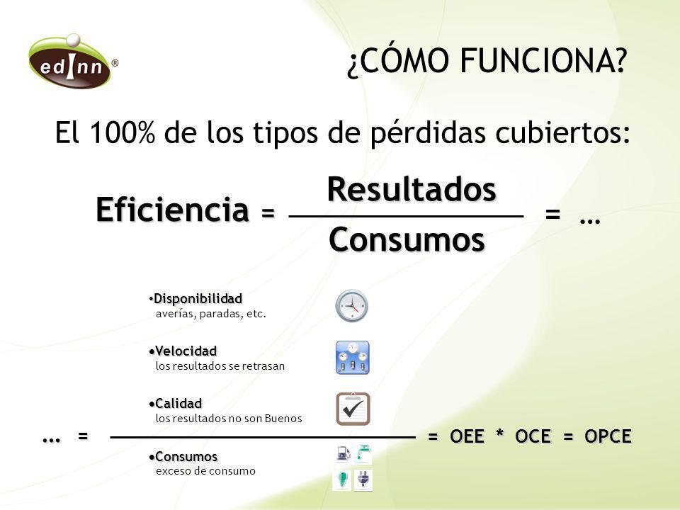 Eficiencia = Resultados Resultados Consumos Consumos Disponibilidad Disponibilidad averías, paradas, etc. Velocidad Velocidad los resultados se retras