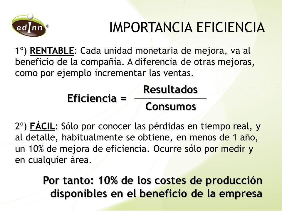 IMPORTANCIA EFICIENCIA 1º) RENTABLE: Cada unidad monetaria de mejora, va al beneficio de la compañía. A diferencia de otras mejoras, como por ejemplo