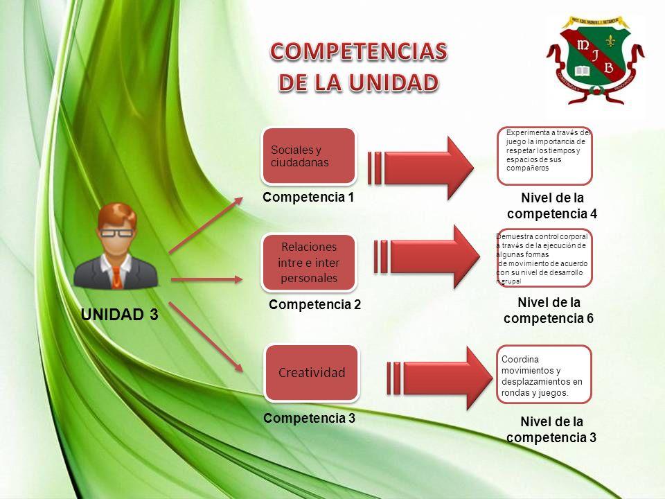UNIDAD 3 Competencia 2 Competencia 1 Creatividad Relaciones intre e inter personales Competencia 3 Nivel de la competencia 4 Nivel de la competencia 6