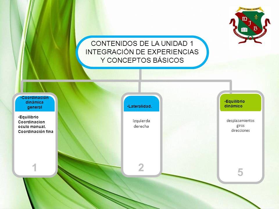 Coordinación dinámica general 1 Equilibrio dinámico desplazamientos giros direcciones 5 CONTENIDOS DE LA UNIDAD 1 INTEGRACIÓN DE EXPERIENCIAS Y CONCEP