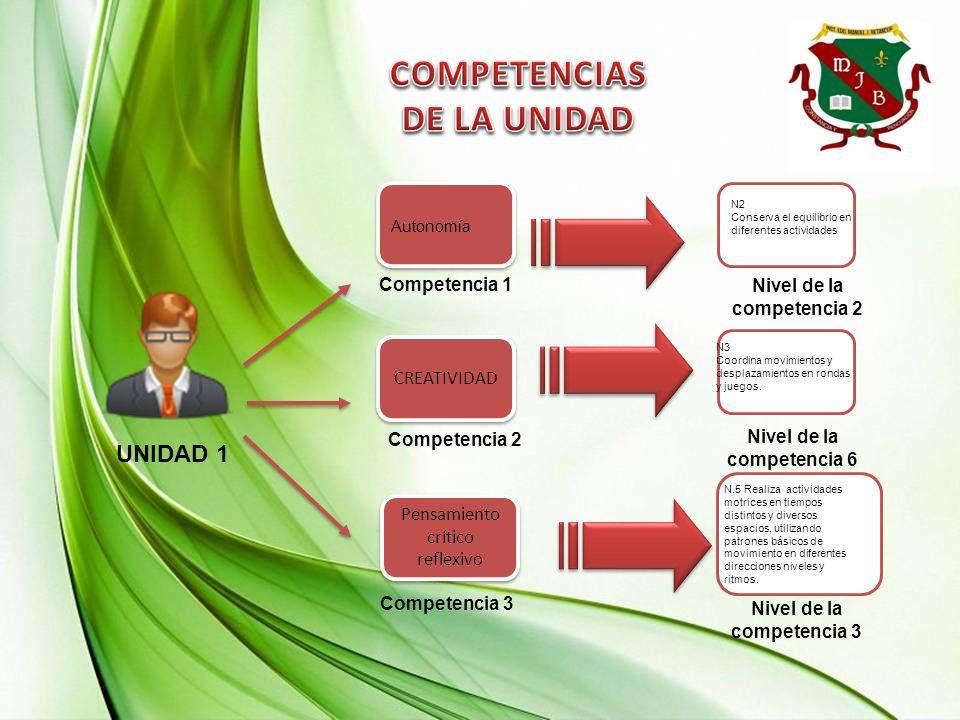 UNIDAD 1 Competencia 2 Competencia 1 Pensamiento crítico reflexivo CREATIVIDAD Competencia 3 Nivel de la competencia 2 Nivel de la competencia 6 Nivel