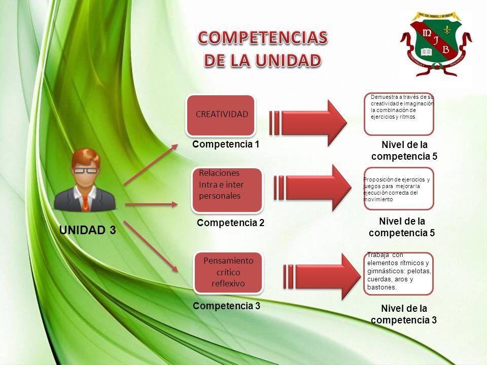 UNIDAD 3 Competencia 2 Competencia 1 Pensamiento crítico reflexivo Relaciones Intra e inter personales Relaciones Intra e inter personales Competencia
