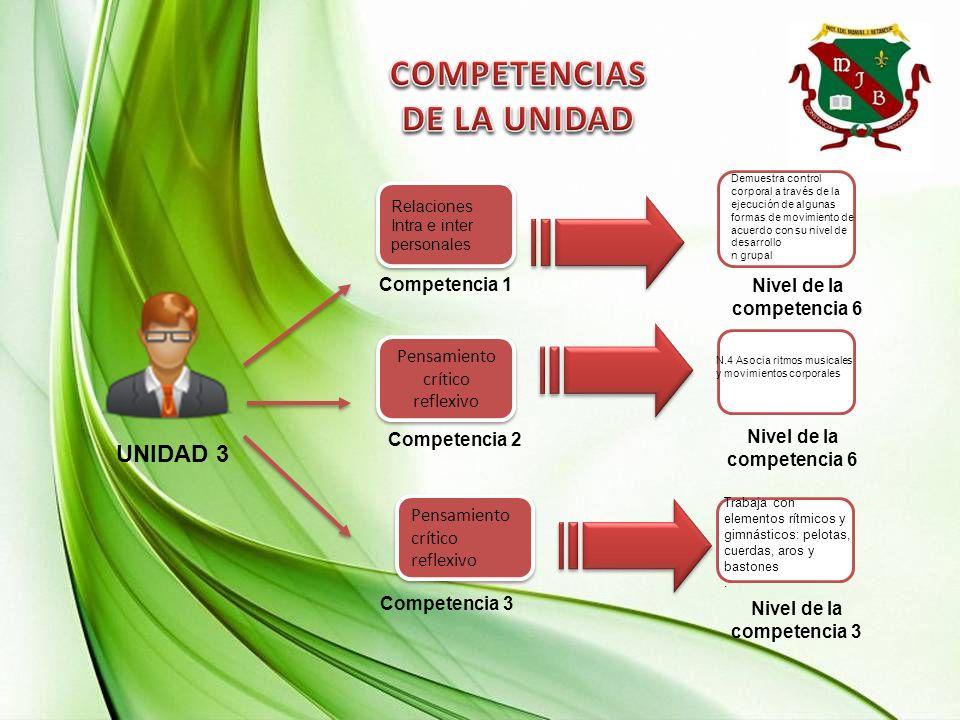 UNIDAD 3 Competencia 2 Competencia 1 Pensamiento crítico reflexivo Competencia 3 Nivel de la competencia 6 Nivel de la competencia 3 Demuestra control