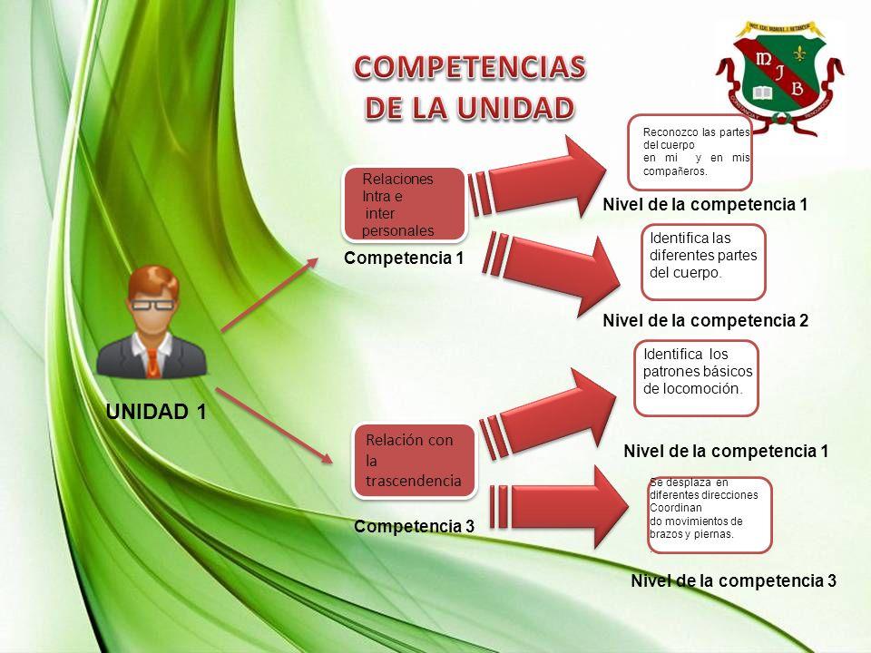 UNIDAD 1 Competencia 1 Relación con la trascendencia Competencia 3 Nivel de la competencia 1 Nivel de la competencia 3 Relaciones Intra e inter person